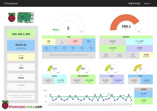 Pi Dashboard 给树莓派加上一个监控面板