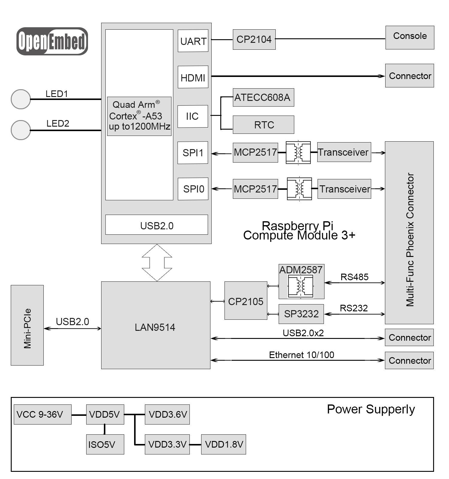 EdgeBox-RPI:树莓派的工业现场应用